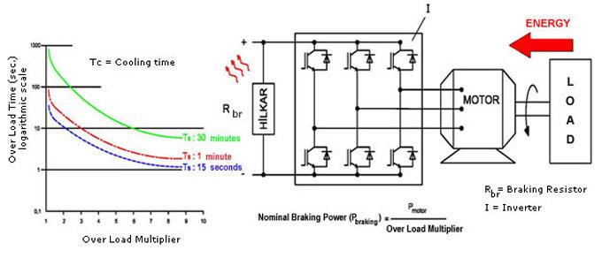 dynamic braking resistors